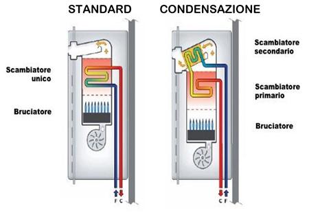 schema caldaia condensazione